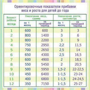 Сколько должен весить малыш в 1 месяц   Ребенку 1 месяц   O-Detjah.ru