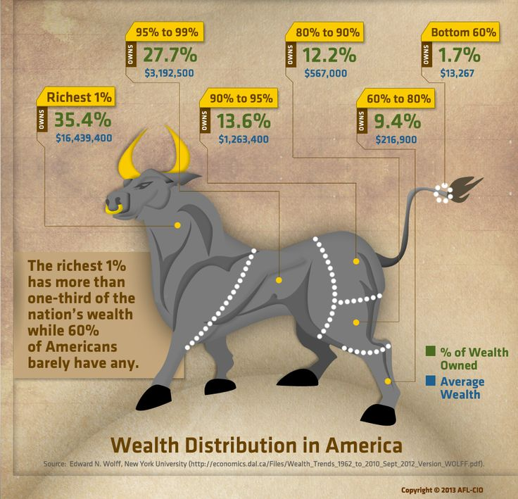 The richest 1% has more than 1/3 of the nation's wealth while 60% of Americans barely have any. Find out more at www.paywatch.org