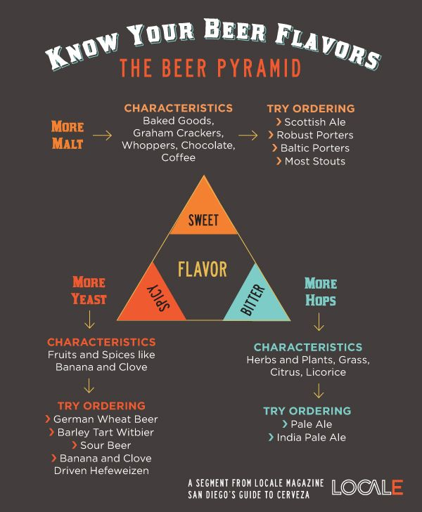 96 best images about beer infographics on pinterest for Guide to craft beer