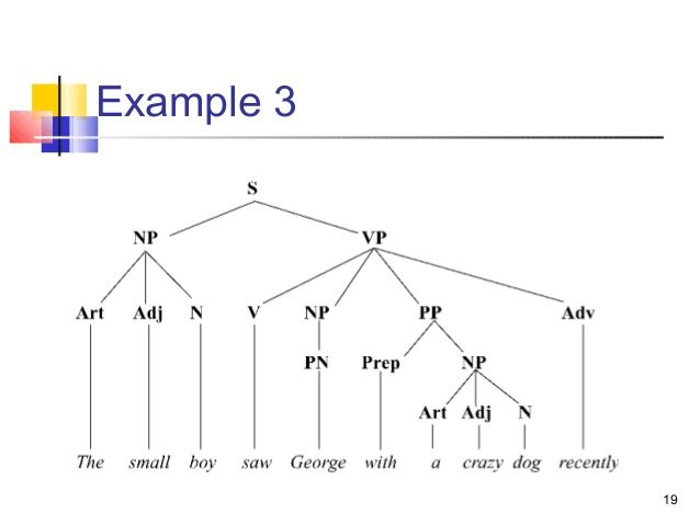 Image Result For Syntax Trees Examples
