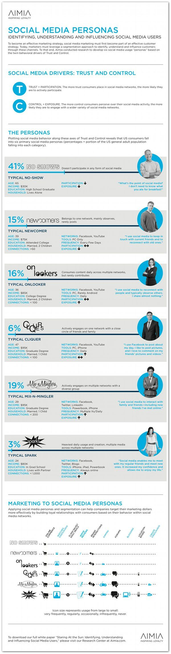 The 6 social media personas marketers need to understand   Articles   Home: Media User, Website, Web Site, Social Media, Media Persona, Quel Utilisateur, Socialmedia Infographic, Media, Media Infografia