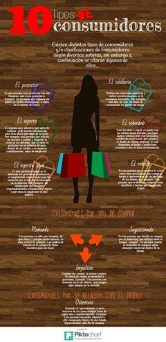 Tipos de Consumidores - Parte 1 #Marketing #ComportamientoDelConsumidor #Clientes