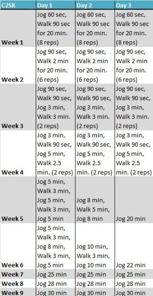 Couch to 5k. The ultimate beginners running plan. #correres #deporte #sport #fitness #running