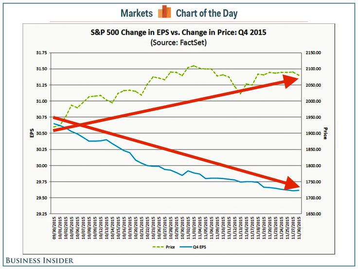This chart illustrates why investing in stocks is just the worst (DIA SPY SPX QQQ)