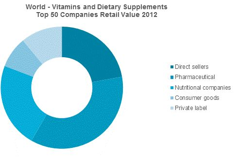 Who Really Controls the Sales of Vitamins and Dietary Supplements Among the Top 50 Companies?