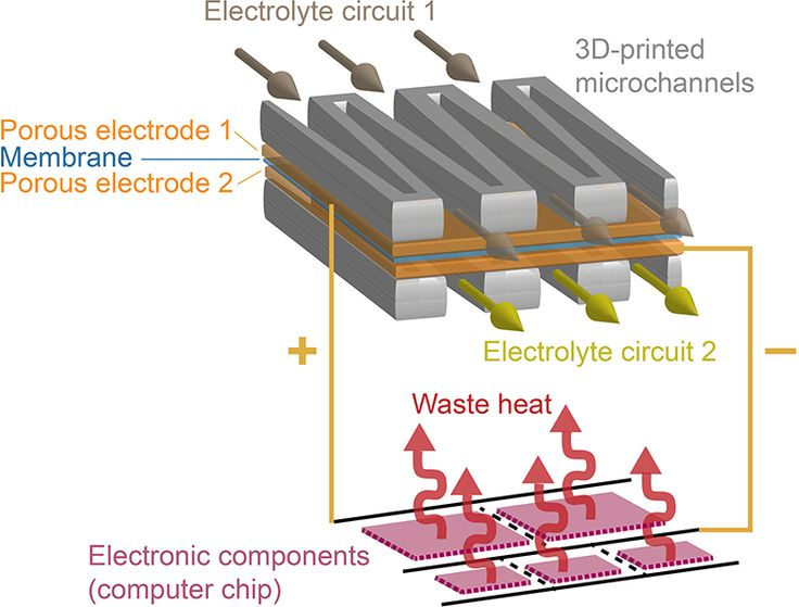 Researchers at ETH Zurich and IBM Research Zurich have built a tiny redox flow battery. This means that future computer chip stacks—in which individual chips are stacked like pancakes to save space and energy—could be supplied with electrical power and cooled at the same time by such integrated flow batteries.