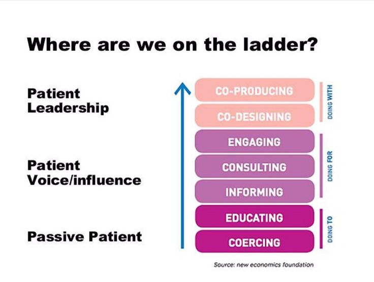 Where are we on the ladder? Co-Creation, Co-Designing, Co-Evolve, Co-Innovation, Co-Investing,  Co-Producing