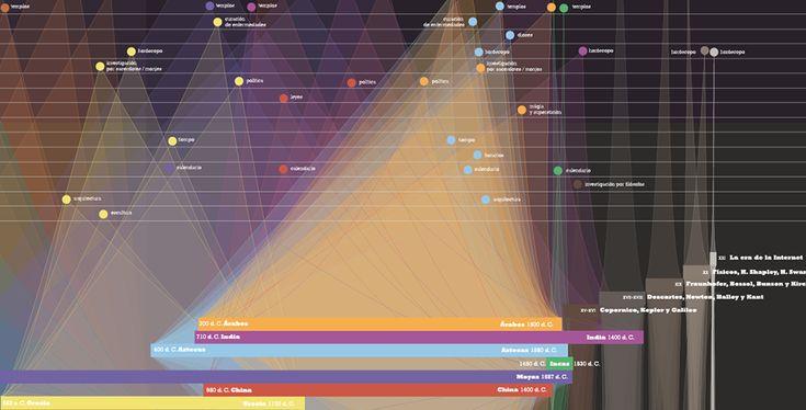 """Visualización de datos: """"Miramos al cielo: Credo y ciencia 3000 aC. – 2012 dC.""""   Cardumen 467"""