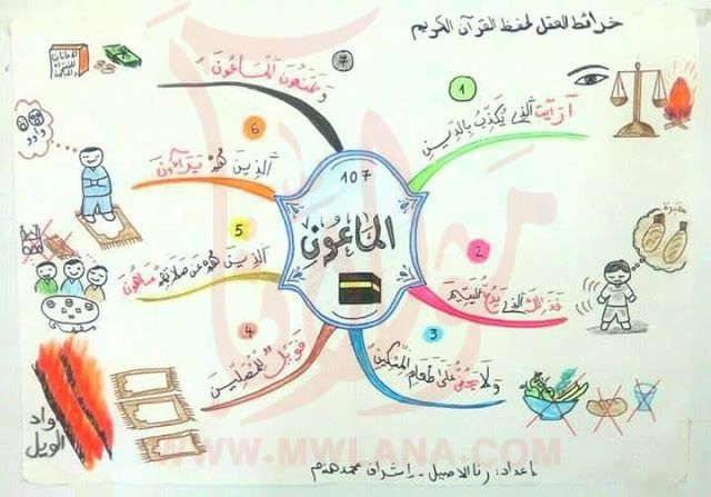 حفظ جزء عم للأطفال باستخدام الخرائط الذهنية خرائط العقل Muslim Kids Activities Islamic Books For Kids Islamic Kids Activities