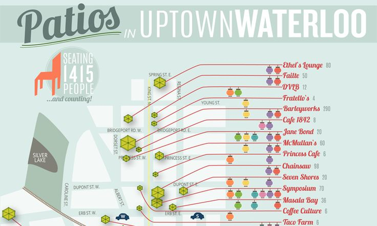 Find the perfect patio in Uptown Waterloo!