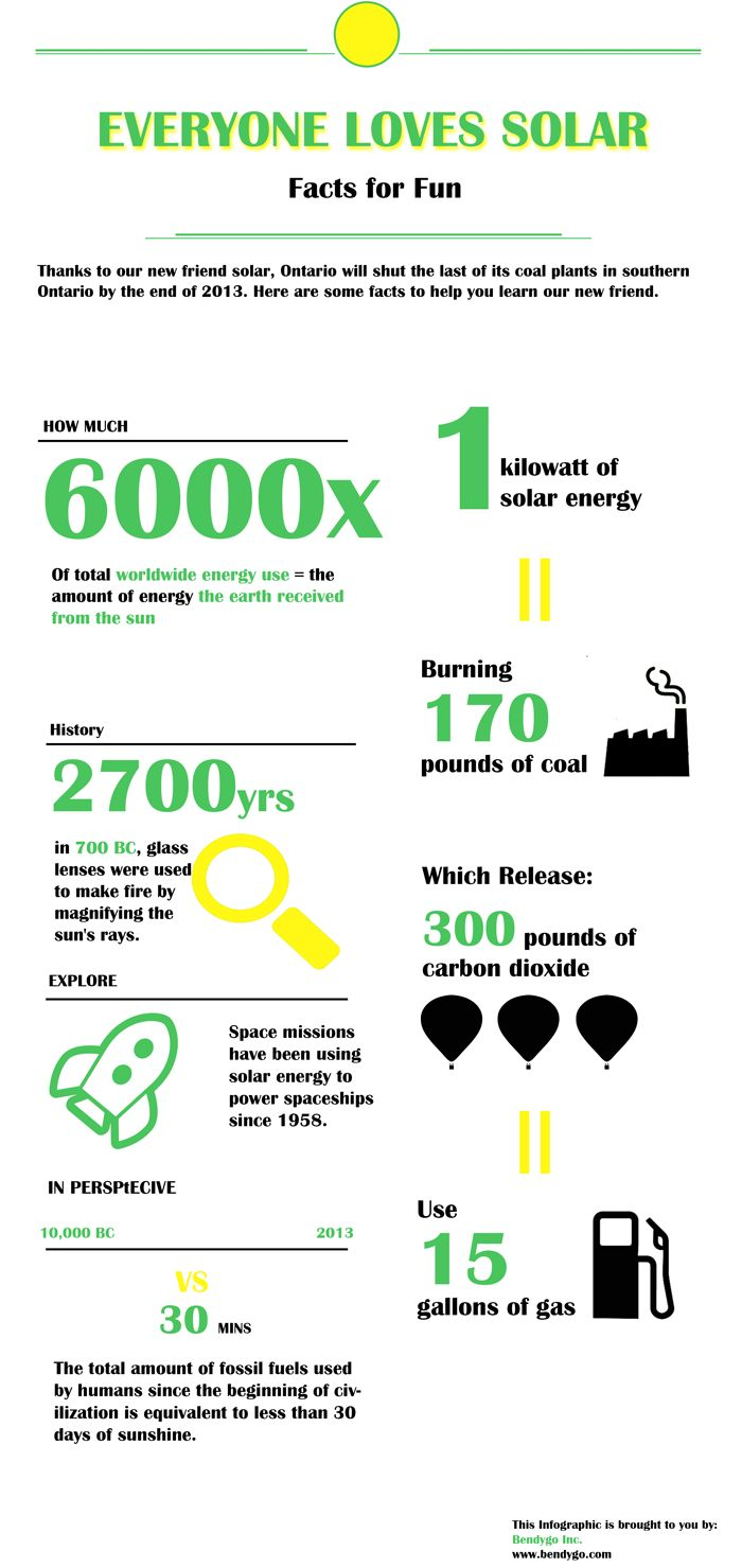 Solar power is one of the most promising clean energy sources for the future. Province of Ontario in Canada is taking the lead in facilitating the development of solar power system and solar industry in general. With the prices of solar power goes down year after year,  it become more available to regular home owners.This infographic reveals  some interesting facts about solar.