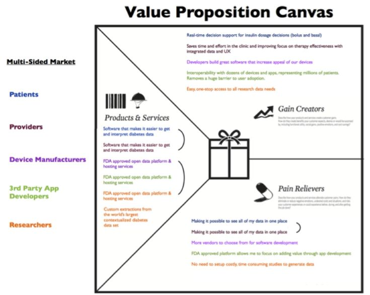 7 best Value Proposition Canvas images on Pinterest Marketing - value proposition template