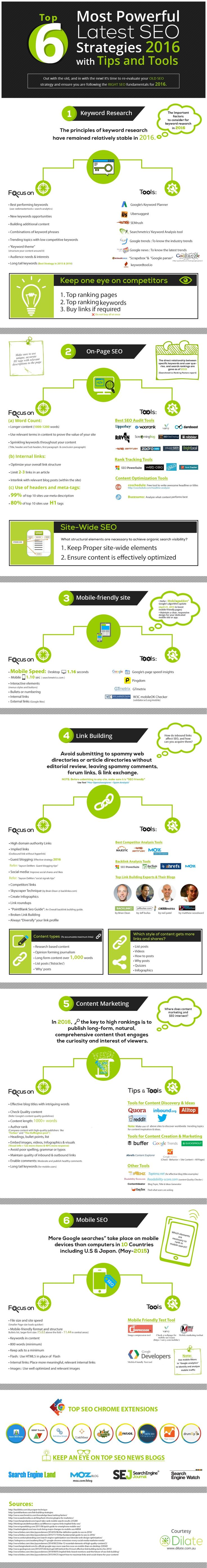 Top 6 Most Powerful Latest SEO Strategies 2016 With Tips and Tools #Infographic