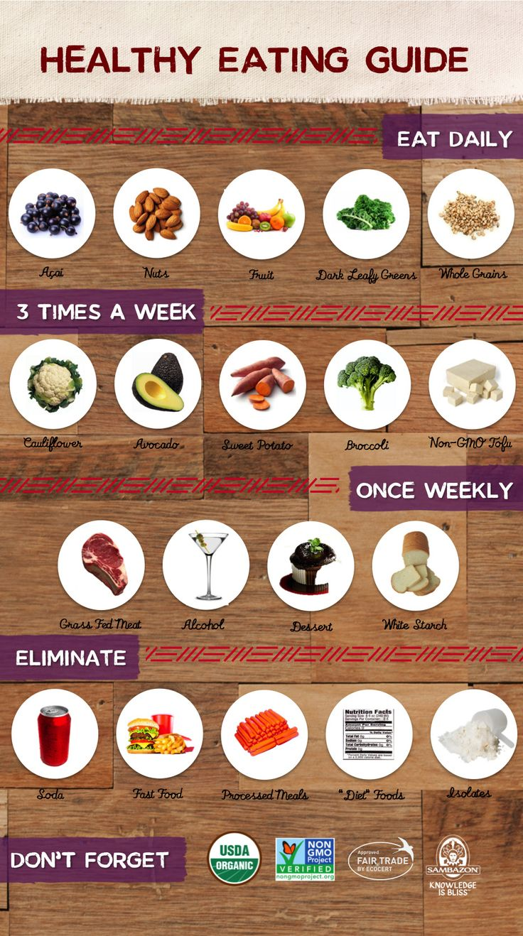 """""""Healthy Eating Guide : What to eat how often to eat it"""" diet - clean eating - weight loss - breakfast - lunch - dinner"""