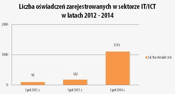 Specjalista ze Wschodu na wagę złota – rekordowy wzrost zatrudnienia cudzoziemców - EWL Sp. z o.o.