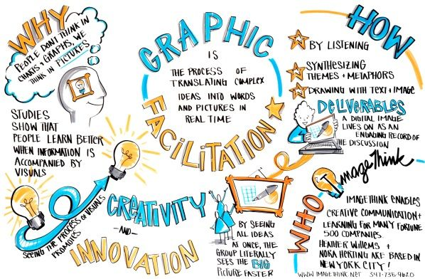GRAPHIC FACILITATION TRAINING: May 12, 10am-4pm - Thinking, Working and Communicating Visually