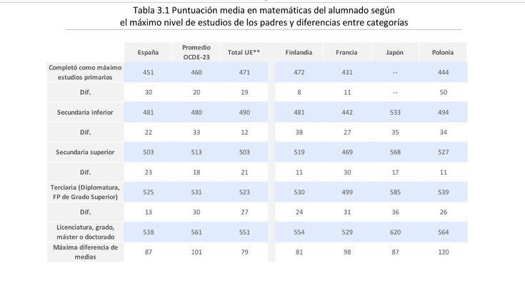 Puntuación de los alumnos españoles en TIMSS matemáticas según el nivel educativo de los padres http://www.mecd.gob.es/dctm/inee/internacional/timss2015final.pdf?documentId=0901e72b822be7f5 … pic.twitter.com/8QD9ZdxPpf