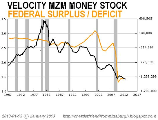 Money Zero Maturity (MZM) is M2 less small-denomination time deposits plus institutional money funds.