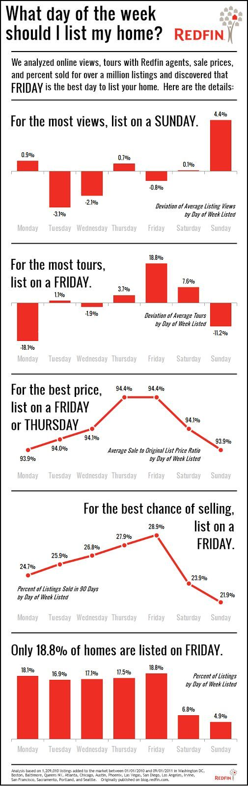 The Real Estate Word: What's the Best Day of the Week to List a Home? INFOGRAPHIC