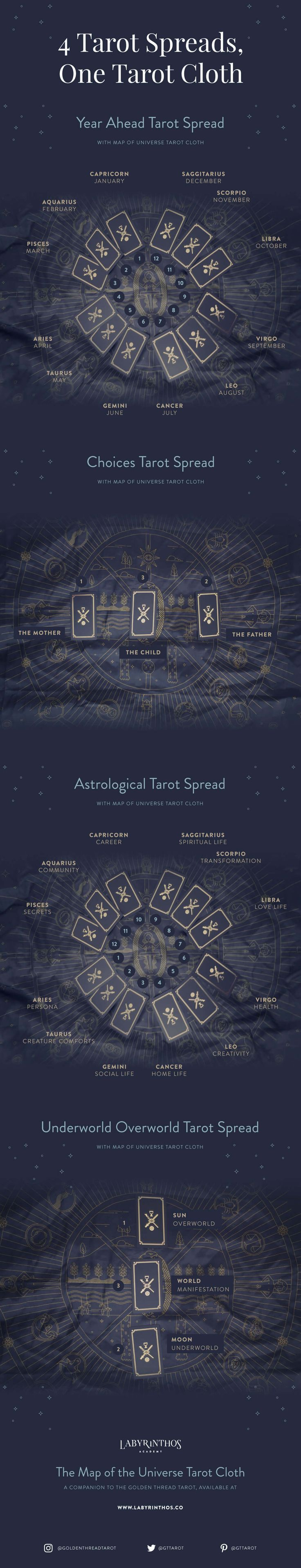 Some examples of the tarot spreads you can create on the Golden Thread Tarot Cloth. These are just examples - be creative and experiment with the symbols!