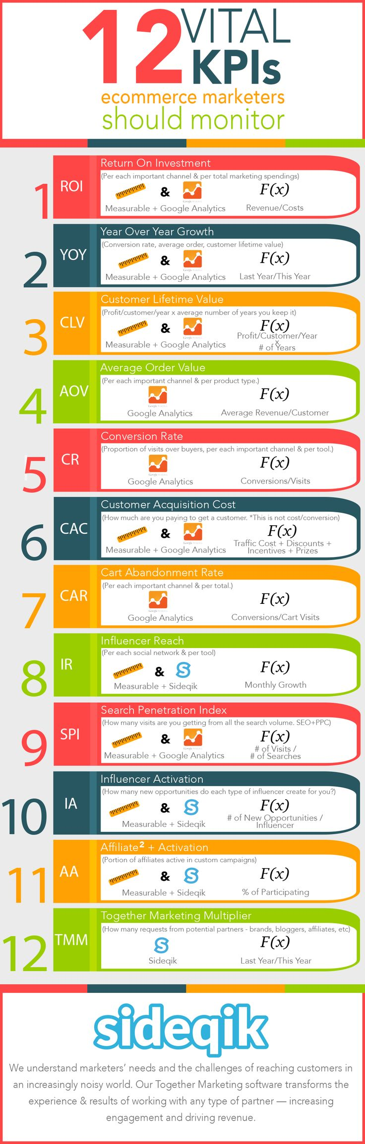 12 Vital KPIs Ecommerce Marketers Should Monitor (Infographic) - Good reminder to save