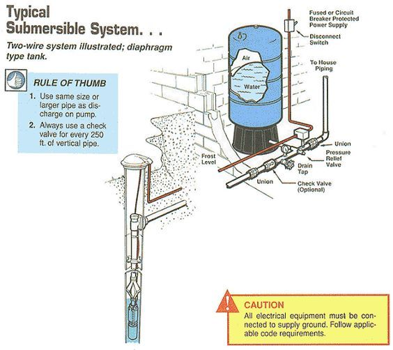 11 best water system images on pinterest submersible pump well pump pipe size typical submersible system two wire system illustrated diaphragm greentooth Image collections