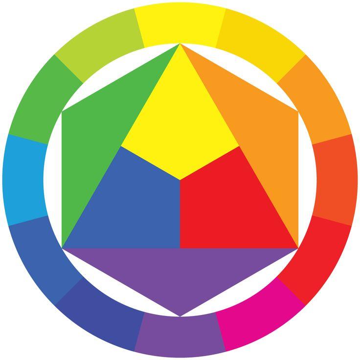 Círculo cromático (cores primárias + secundárias + terciárias): Harmonização de cores com opostos, com triângulo equilátero, triângulo isóceles e com quadrado (http://files.designfactory.webnode.com.br/200000119-7aafb7ba9a/CIRCULO%20CROMATICO.png)