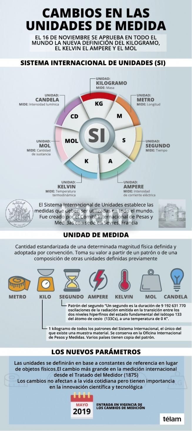 Sistema Internacional De Unidades Unidades De Medida Clase De Química Proyectos De Física