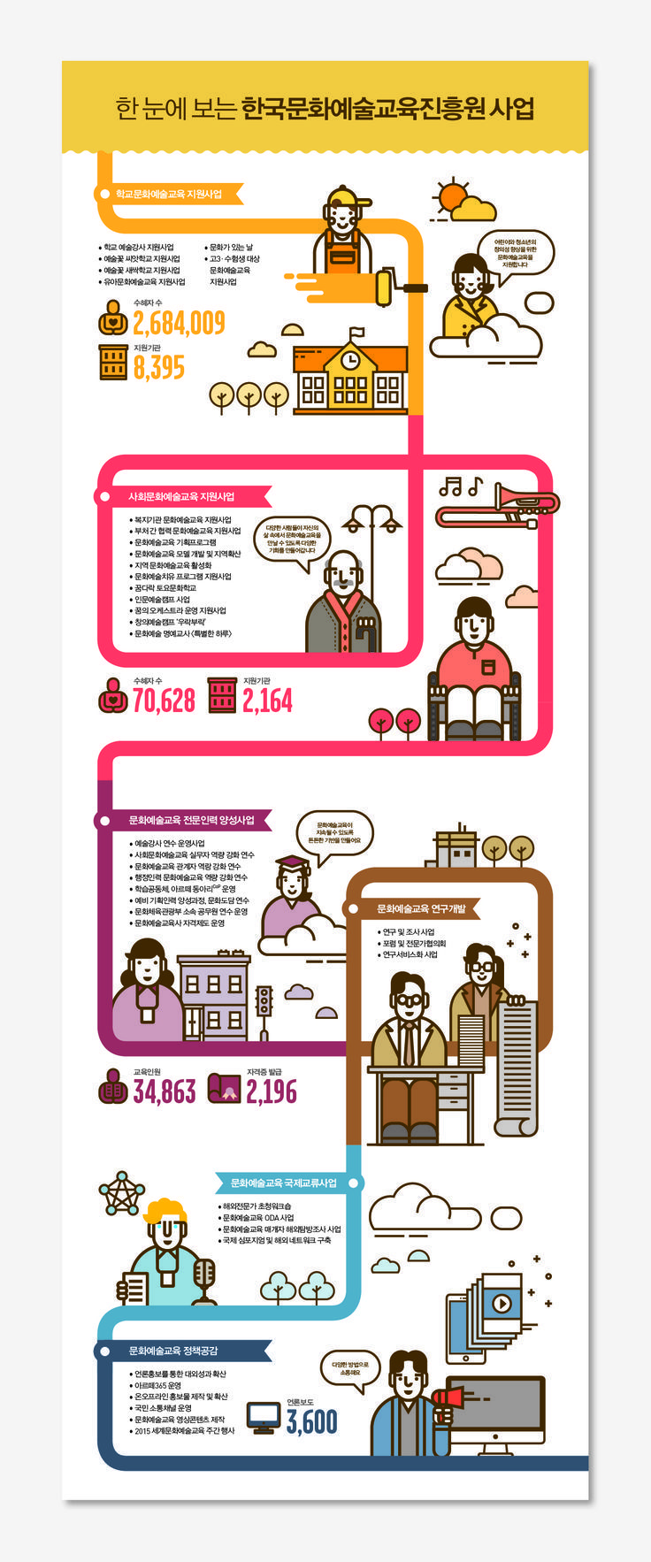 '한국문화예술교육진흥원 사업'에 관한 인포그래픽 #infographics