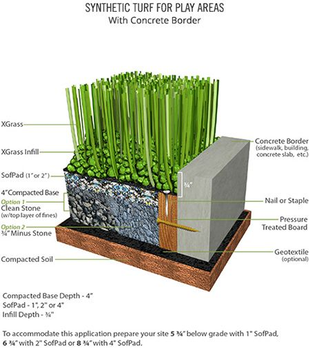 26 Best Synthetic Turf Images On Pinterest Grass Herb