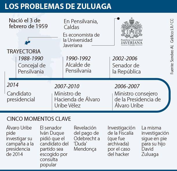 La mala hora por la que pasa Óscar Iván Zuluaga