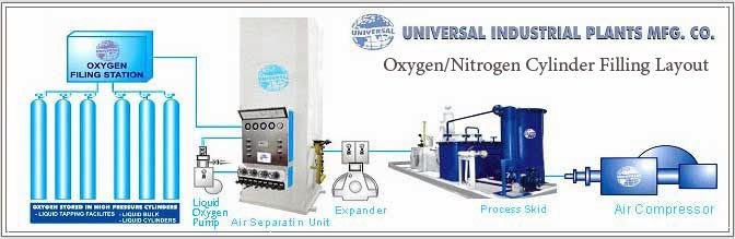 33 Best Images About Air Separation Nitrogen Oxygen Plants