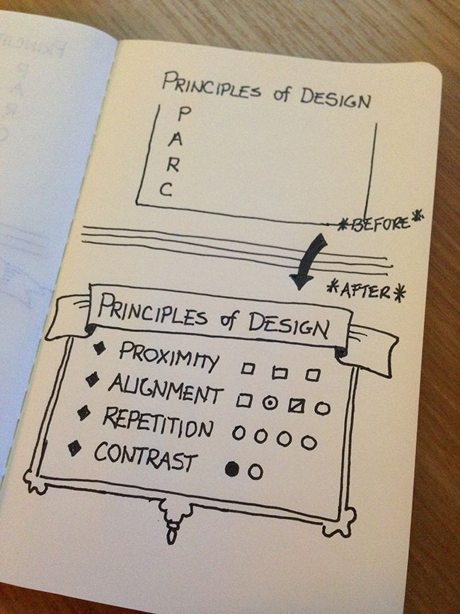 Preparing to #Sketchnote: Live Sketching or Post-Sketching?   LearnNuggets