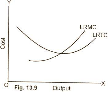 Marginal Cost (MC) - Definition - Example - Formula - Schedule - Graph/Diagram - Long Run Marginal Cost Curve - Relationship Between Log Run Average Cost and Marginal Cost - Economicsconcepts.com