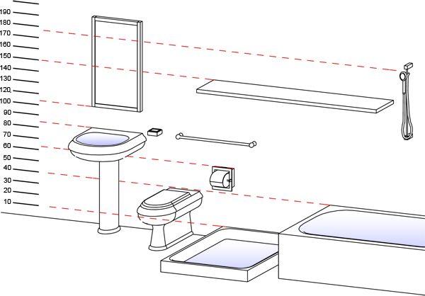 Hauteur lavabo salle de bain abaque mesure de l 39 homme for Hauteur standard lavabo salle de bain