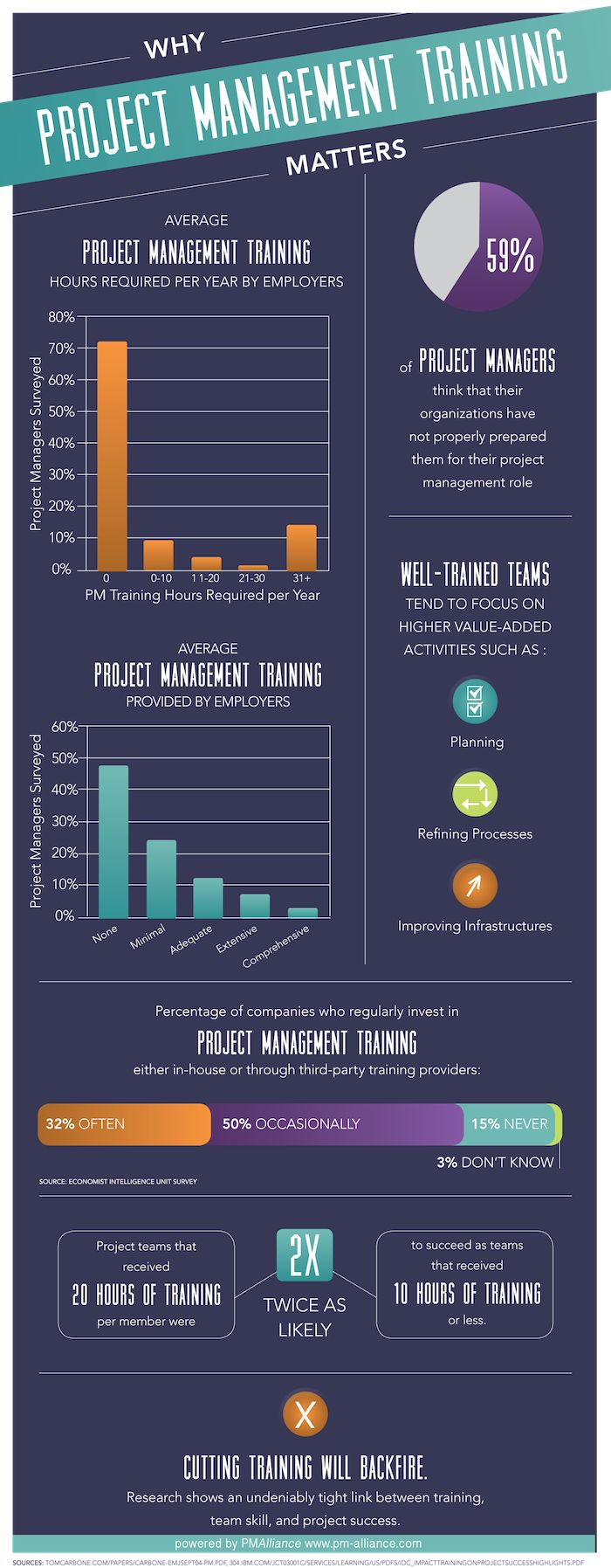 166 Best Project Management Images By Lea Caldwell On Pinterest