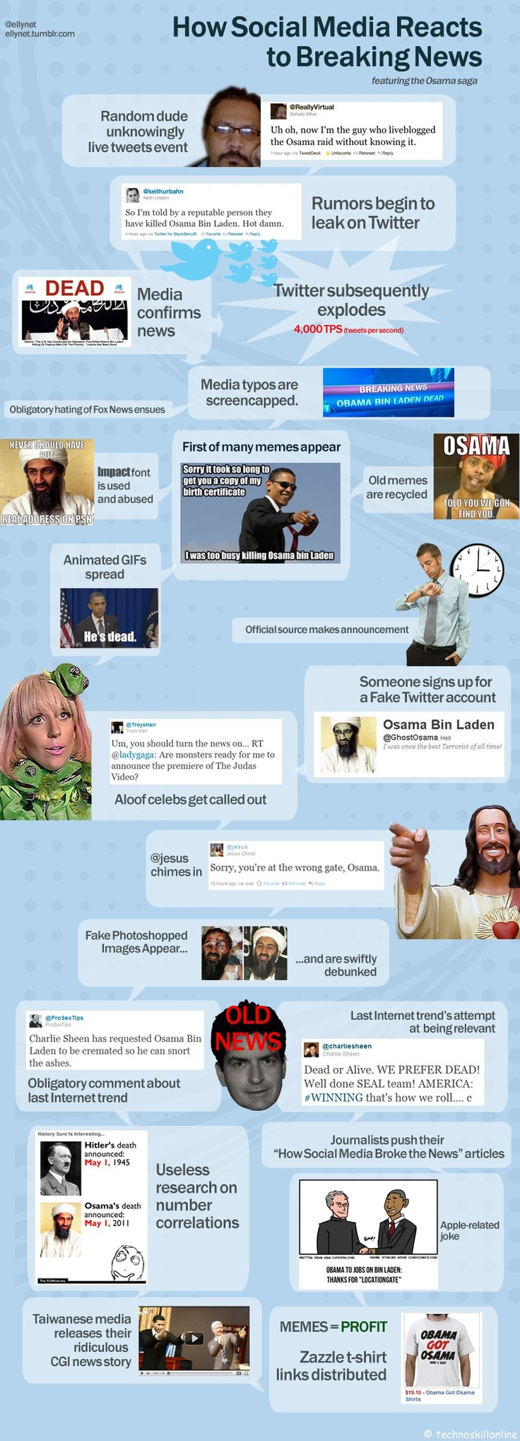 How Social media reacts to breaking news: Breaking News, Lelio Simi, Social Media, Things Newsies, Discover, Media React, Allican, Infographic, Break News