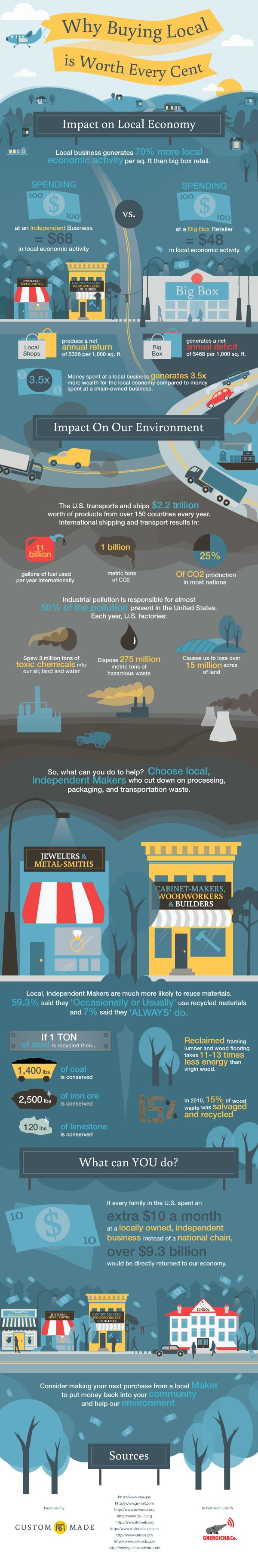 Why buying local is worth every cent via @CustomMade.