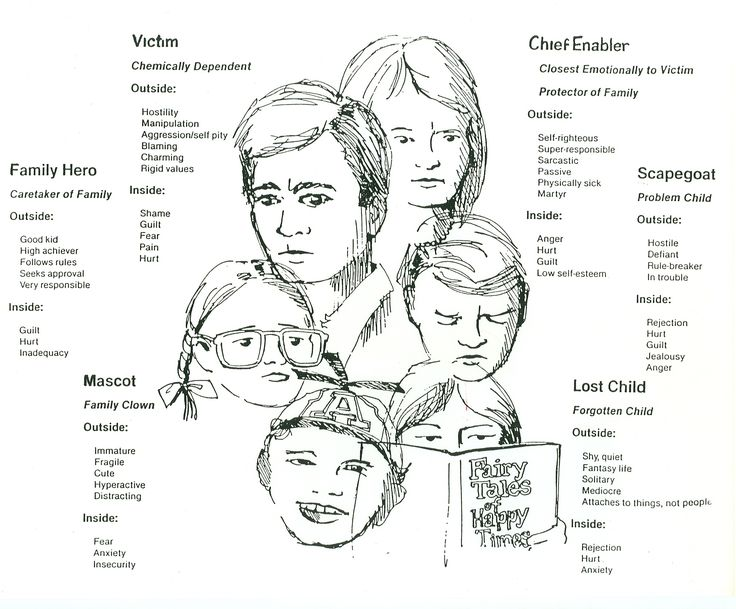 30 best Internal Family Systems Therapy/Ego States images