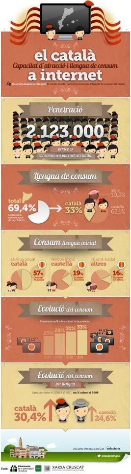 El català a Internet, un infogràfic nascut a les Borges Blanques