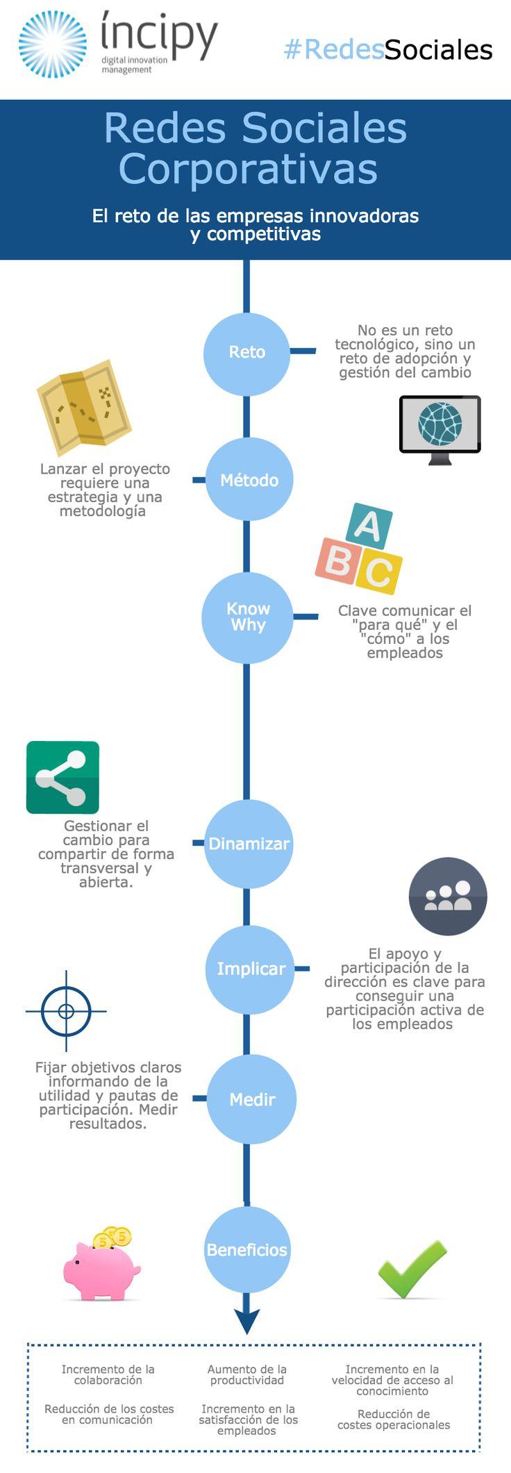Redes Sociales Corporativas #infografia #comunicación360 SerCompetitivos.Com