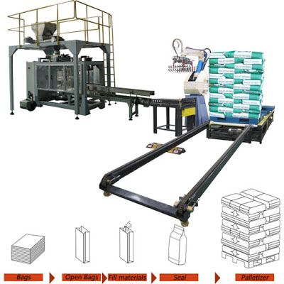 Automatic Packing Line For Industry Automation in the future: Automatic Heavy Bag Packaging and Palletizing Prod...