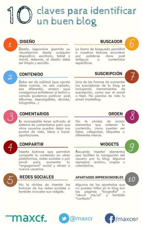 Infografía en español con 10 claves para reconocer un buen blog. Útil para saber qué podemos mejorar en nuestro propio blog para optimizarlo aún más.