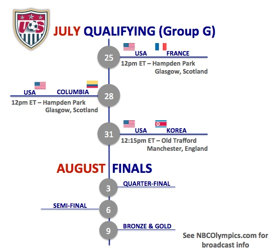 US Women's National Team Olympic Soccer Schedule