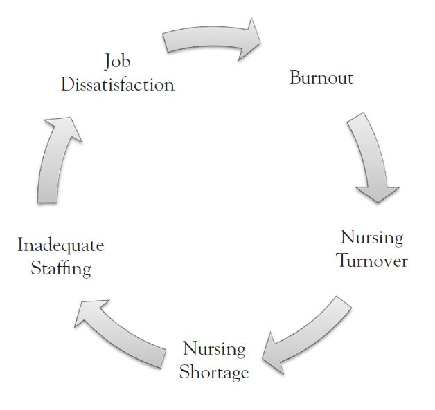 nursing burnout Nurses are often compassionate by nature after all, one of the reasons you may have chosen nursing is to help people but nursing can be a demanding career and at.