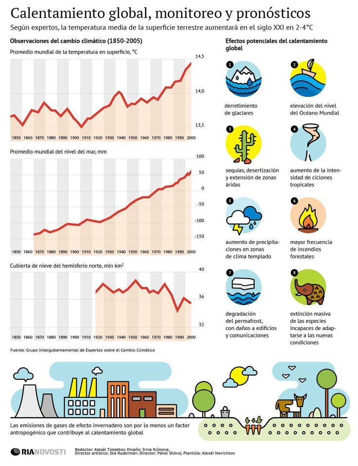 Infografía del Calentamiento Global: Análisis y consecuencias - El calentamiento global es un término empleado para hacer referencia al fenómeno del aumento de la temperatura media global de la Tierra, así como de su atmósfera y la de sus océanos.  - Fuente: http://www.fierasdelaingenieria.com/infografia-del-calentamiento-global-analisis-y-consecuencias/