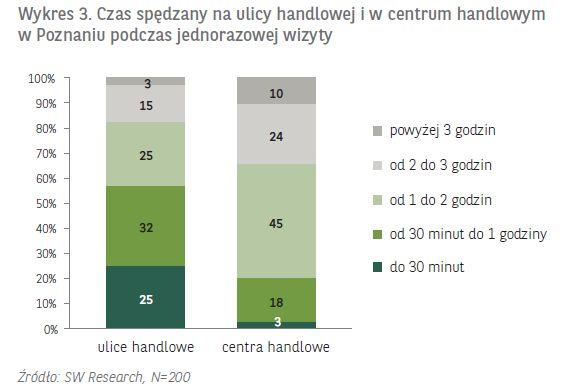 """Ulica Półwiejska to najbardziej rozpoznawalna ulica handlowa Poznania, wg badania """"Ulice handlowe - analiza, strategia, potencjał"""" przeprowadzonego przez BNP Paribas Real Estate, PRCH i SW Research. Jak widać na wykresie, 57% ankietowanych spędza na ulicach handlowych mniej niż godzinę. Znacznie więcej czasu zabiera wizyta w centrum handlowym – dla 63% respondentów trwa ona od 1 do 3 godzin. Może umykające okazje na ulicach handlowych pomoże odnaleźć aplikacja Promoalert ? promoalert.pl"""