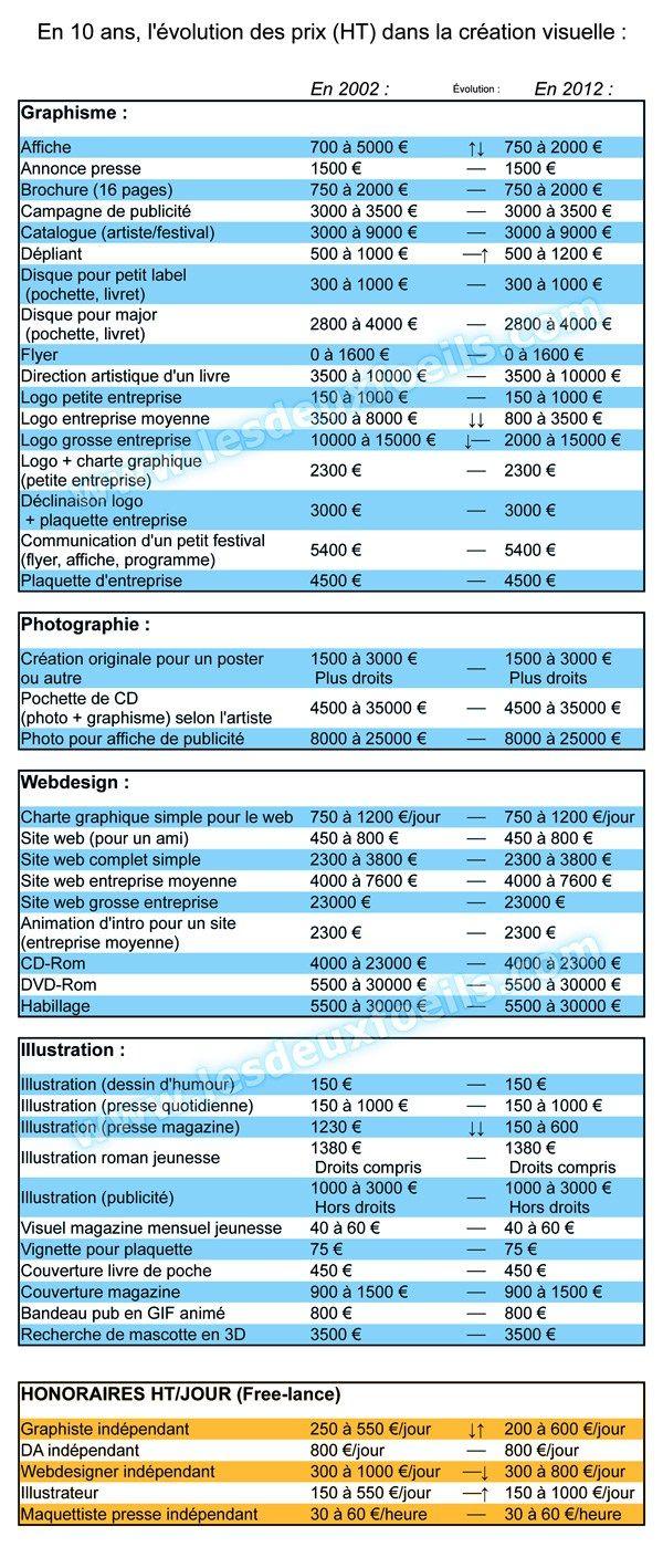 comparatif-prix-2002-2012