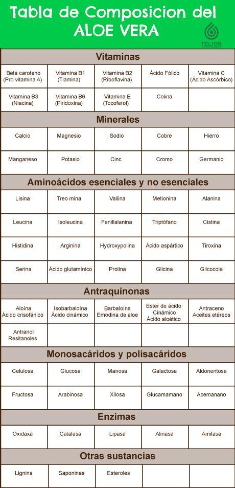 Telios Nutrition Group | Tabla de Composicion del Jugo con Aloe Vera