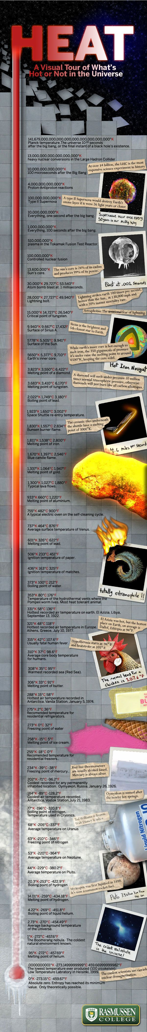 Heat: A Visual Tour of What's Hot or Not in the Universe